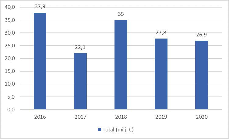 eu-rahoitussselvitykset_2016-2020.png