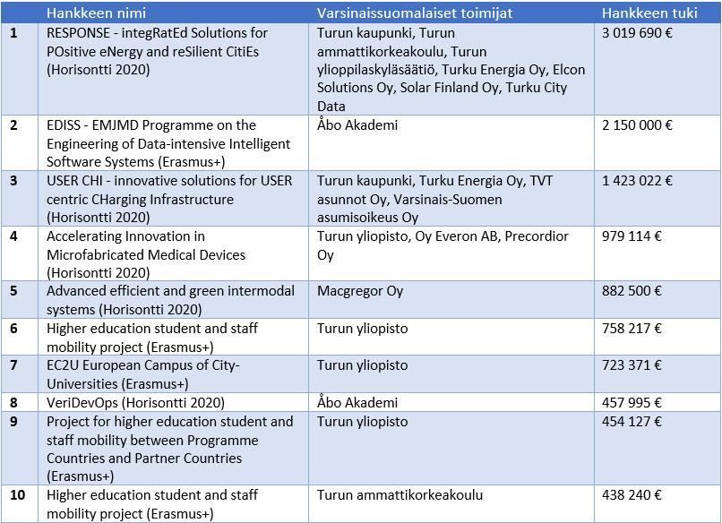 suurimmat_hankkeet_2020.png